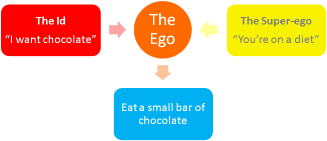 The Id, The Ego, & The Superego Explained
